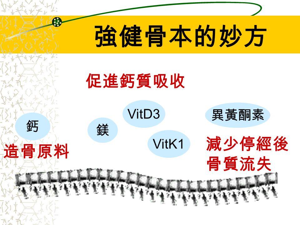 鈣 鎂 VitD3 VitK1 異黃酮素 強健骨本的妙方 造骨原料 促進鈣質吸收 減少停經後 骨質流失