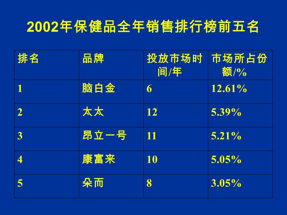 2002 年保健品全年销售排行榜前五名 排名品牌投放市场时 间 / 年 市场所占份 额 /% 1 脑白金 612.61% 2 太太 125.39% 3 昂立一号 115.21% 4 康富来 105.05% 5 朵而 83.05%