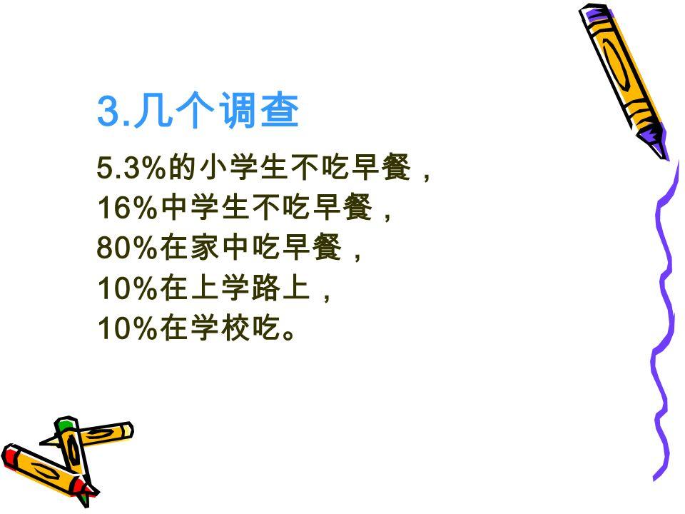 3. 几个调查 5.3% 的小学生不吃早餐, 16% 中学生不吃早餐, 80% 在家中吃早餐, 10% 在上学路上, 10% 在学校吃。