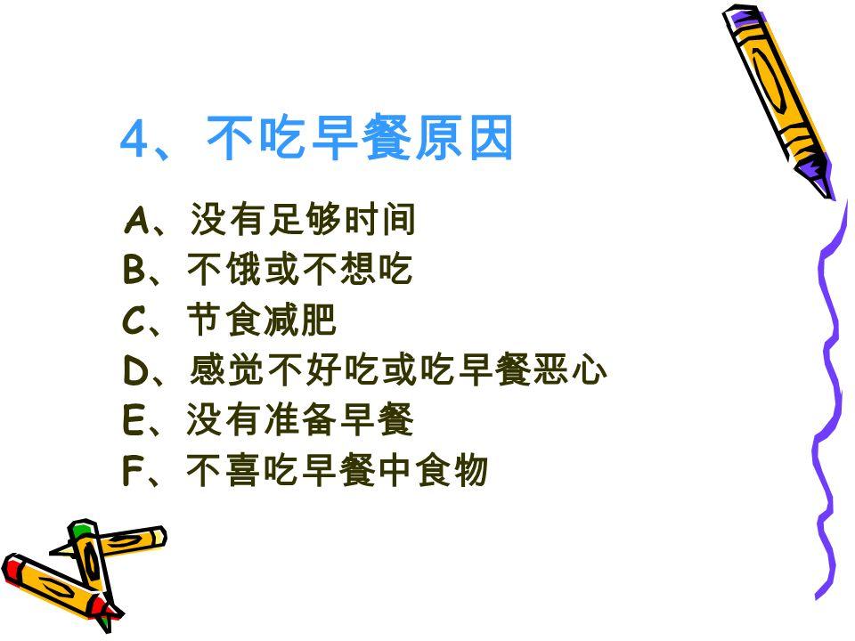 4 、不吃早餐原因 A 、没有足够时间 B 、不饿或不想吃 C 、节食减肥 D 、感觉不好吃或吃早餐恶心 E 、没有准备早餐 F 、不喜吃早餐中食物