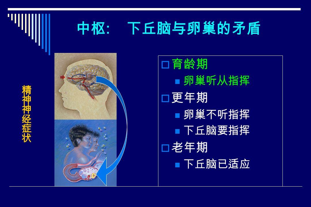 中枢 : 下丘脑与卵巢的矛盾  育龄期 卵巢听从指挥  更年期 卵巢不听指挥 下丘脑要指挥  老年期 下丘脑已适应