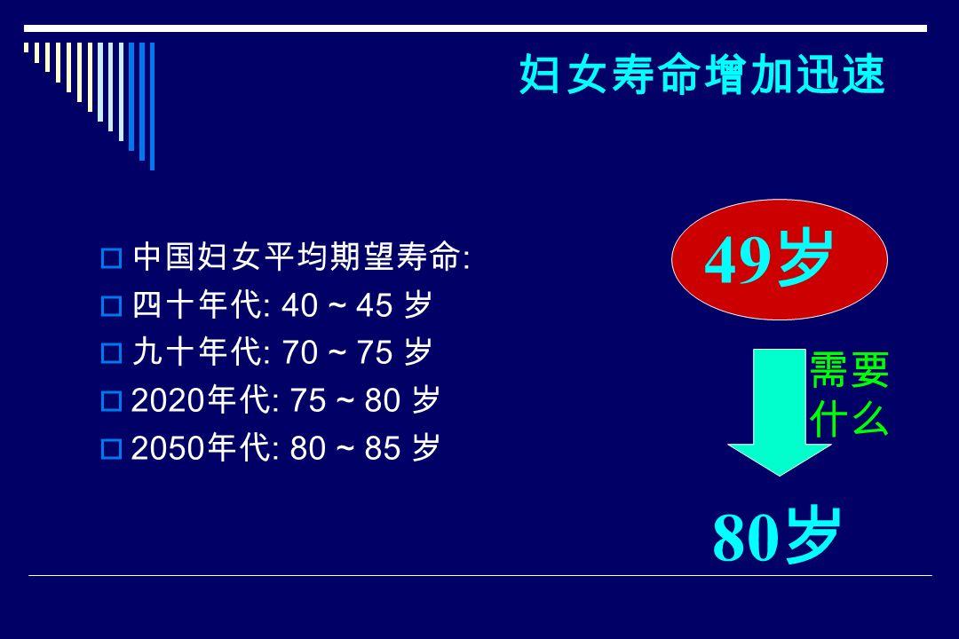 妇女寿命增加迅速  中国妇女平均期望寿命 :  四十年代 : 40 ~ 45 岁  九十年代 : 70 ~ 75 岁  2020 年代 : 75 ~ 80 岁  2050 年代 : 80 ~ 85 岁 80 岁 49 岁 需要 什么