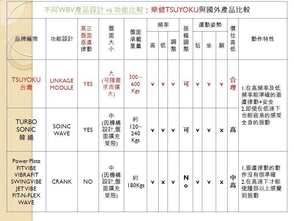 不同 WBV 產品設計 vs 功能比較:樂健 TSUYOKU 與國外產品比較 產品設計 vs 功能比較 品牌廠商功能設計 真正 盤面 垂直 律動 盤面大小盤面大小 盤面 承載 重量 頻率 振幅調整振幅調整 運動姿勢 價位高低價位高低 動作特性 高低 調整調整 站坐躺 TSUYOKU 台灣 LINKAGE MODULE YES 大 ( 可隨需 求而擴 大 ) 300 ~ 600 Kgs vvv 可 vvv 合理合理 1.