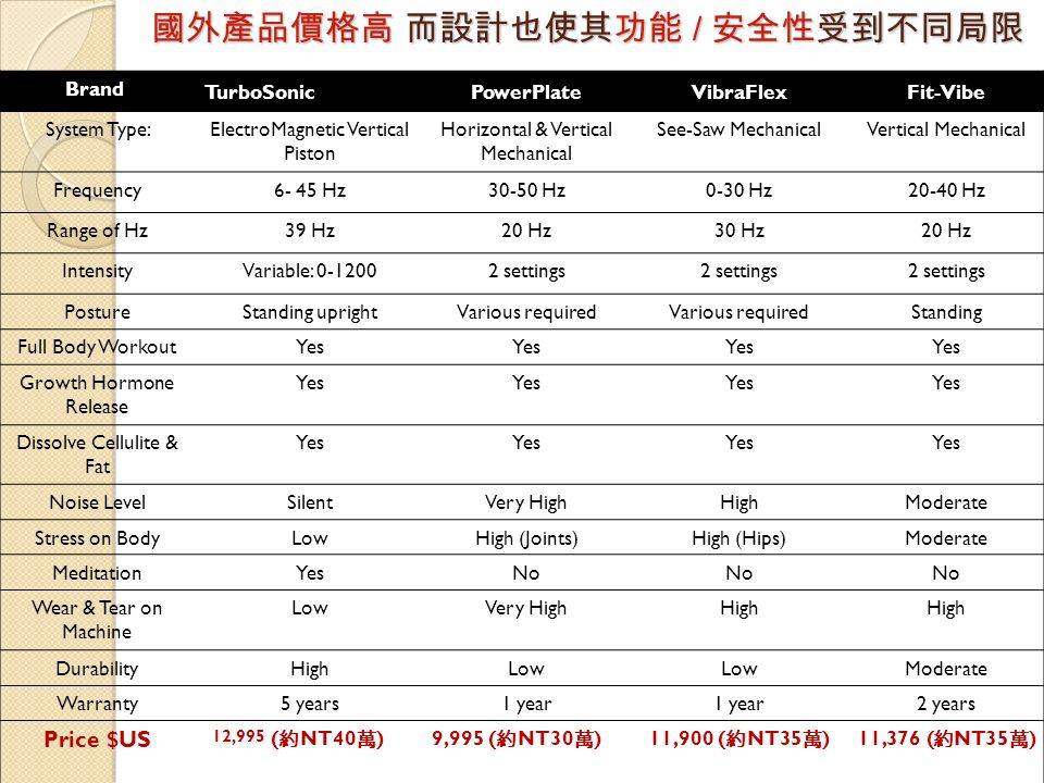 國外產品價格高 而設計也使其功能 / 安全性受到不同局限 Brand TurboSonicPowerPlateVibraFlexFit-Vibe System Type:ElectroMagnetic Vertical Piston Horizontal & Vertical Mechanical See-Saw MechanicalVertical Mechanical Frequency6- 45 Hz30-50 Hz0-30 Hz20-40 Hz Range of Hz39 Hz20 Hz30 Hz20 Hz IntensityVariable: 0-12002 settings PostureStanding uprightVarious required Standing Full Body WorkoutYes Growth Hormone Release Yes Dissolve Cellulite & Fat Yes Noise LevelSilentVery HighHighModerate Stress on BodyLowHigh (Joints)High (Hips)Moderate MeditationYesNo Wear & Tear on Machine LowVery HighHigh DurabilityHighLow Moderate Warranty5 years1 year 2 years Price $US 12,995 (約NT40萬)9,995 (約NT30萬)11,900 (約NT35萬)11,376 (約NT35萬)