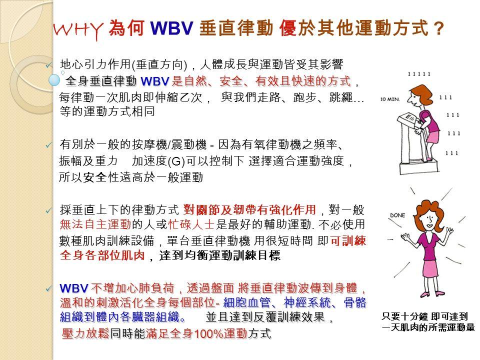 WHY 為何 WBV 垂直律動 優於其他運動方式 .