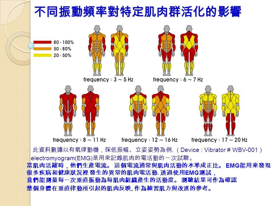 不同振動頻率對特定肌肉群活化的影響 ※ 此資料數據以有氧律動機,採低振幅、立姿姿勢為例.