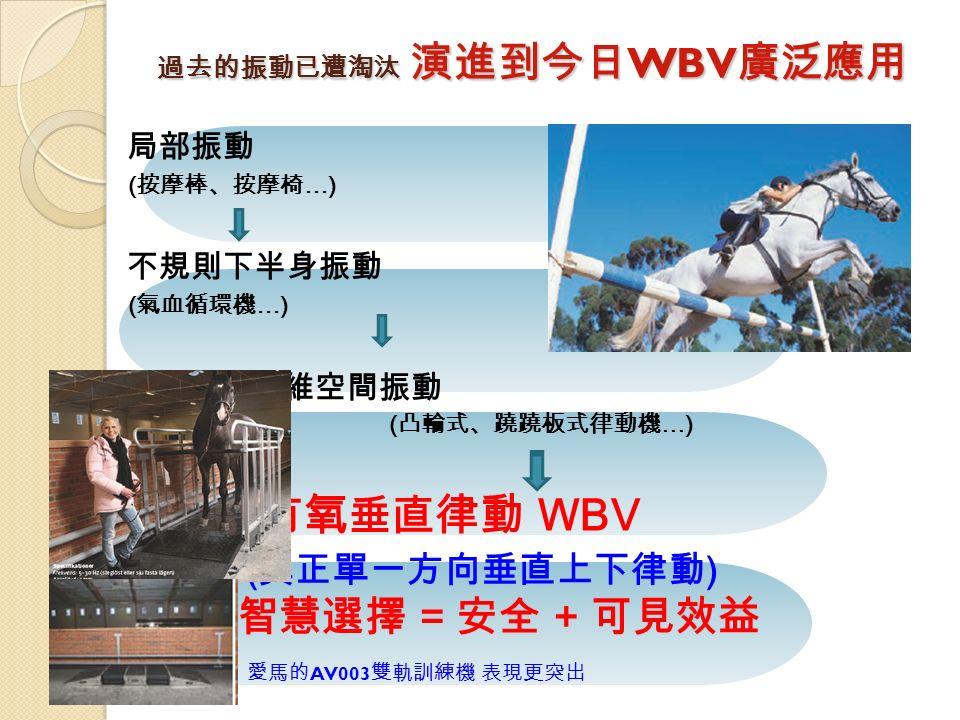 過去的振動已遭淘汰 演進到今日 WBV 廣泛應用 局部振動 ( 按摩棒、按摩椅 …) 不規則下半身振動 ( 氣血循環機 …) 二維空間振動 ( 凸輪式、蹺蹺板式律動機 …) 有氧 垂直 律動 WBV ( 真正單一方向垂直上下律動 ) 智慧選擇 = 安全 + 可見效益 愛馬的 AV003 雙軌訓練機 表現更突出