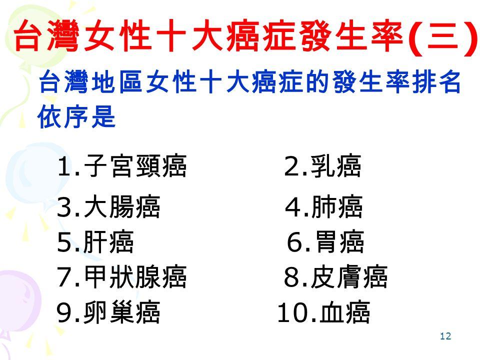 12 台灣女性十大癌症發生率 ( 三 ) 台灣地區女性十大癌症的發生率排名 依序是 1. 子宮頸癌 2.