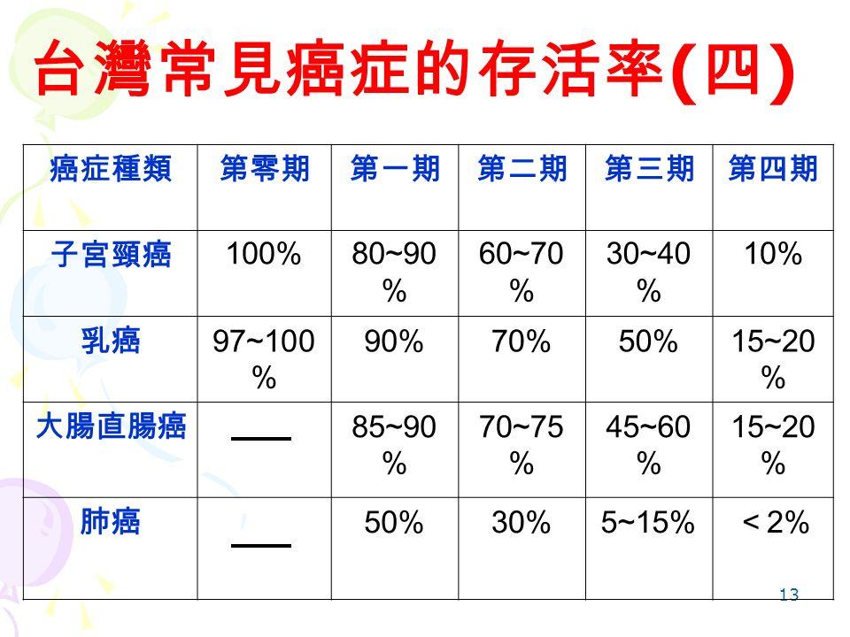13 台灣常見癌症的存活率 ( 四 ) 癌症種類第零期第一期第二期第三期第四期 子宮頸癌 100%80~90 % 60~70 % 30~40 % 10% 乳癌 97~100 % 90%70%50%15~20 % 大腸直腸癌 85~90 % 70~75 % 45~60 % 15~20 % 肺癌 50%30%5~15% < 2%