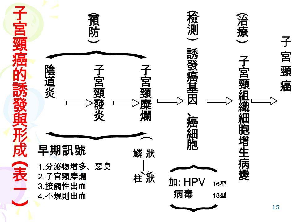 15 加 : HPV 病毒 16 型 18 型 ( ) 鱗 狀柱 狀鱗 狀柱 狀 早期訊號 . 分泌物增多、惡臭 2. 子宮頸糜爛 3. 接觸性出血 4. 不規則出血