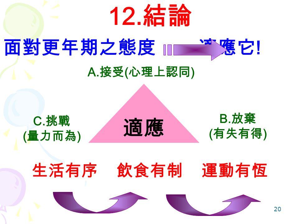 20 12. 結論 面對更年期之態度 適應它 ! 適應 A. 接受 ( 心理上認同 ) B. 放棄 ( 有失有得 ) C. 挑戰 ( 量力而為 ) 生活有序 飲食有制 運動有恆