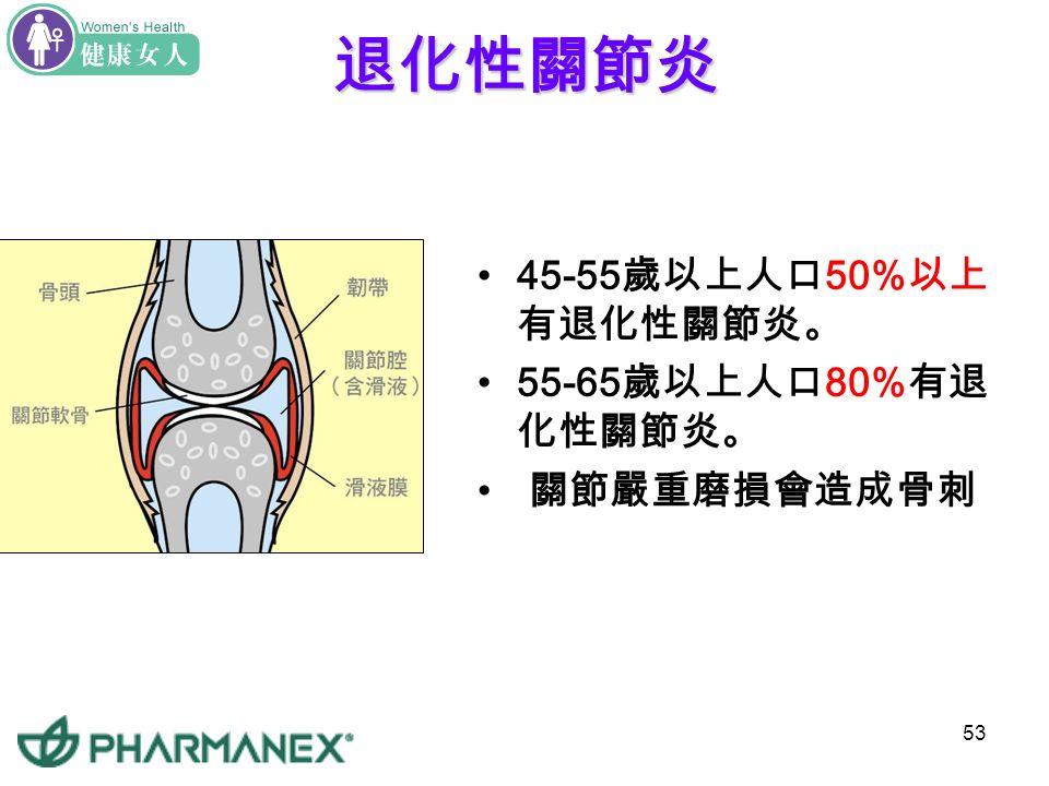 52骨質疏鬆症發生原因 體質差異: 女性,身形瘦小,有家族病史者 罹患其它疾病: 雙側卵巢切除或停經造成的女性荷 爾蒙減少,原發性或次發性副甲狀腺機能亢進腎臟病、 肝臟病等 營養失衡: 鈣質或維生素 D 、 B6 、 B12 、 K 缺乏。 生活型態: 喜歡運動、曬太陽者骨骼較健康;長期臥 床者,高蛋白、高鹽飲食、酗酒、抽菸、喝大量咖啡、 文書工作者發生骨質疏鬆症機會較高。 藥物: 長期服用抗痙攣、抗凝血、含鋁制酸劑、利尿 劑、類固醇、甲狀腺劑以及癌症接受化學治療均會影響 鈣質代謝造成骨質疏鬆症 儲存骨質趁年輕