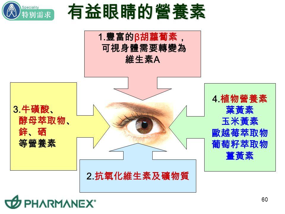 59 你的眼睛需要保養嗎 中老年人保養 長期使用電腦者 看電視時間長者 長期曝曬陽光者 考生、用功族 看書時間長者 工作需費眼力者 高度近視者 眼睛乾澀、模糊、 易疲勞者 糖尿病人