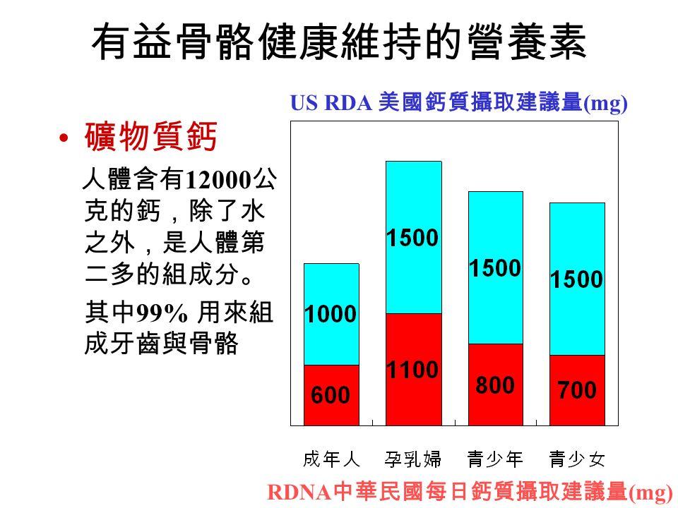 有益骨骼健康維持的營養素 礦物質鈣 人體含有 12000 公 克的鈣,除了水 之外,是人體第 二多的組成分。 其中 99% 用來組 成牙齒與骨骼 US RDA 美國鈣質攝取建議量 (mg) RDNA 中華民國每日鈣質攝取建議量 (mg)