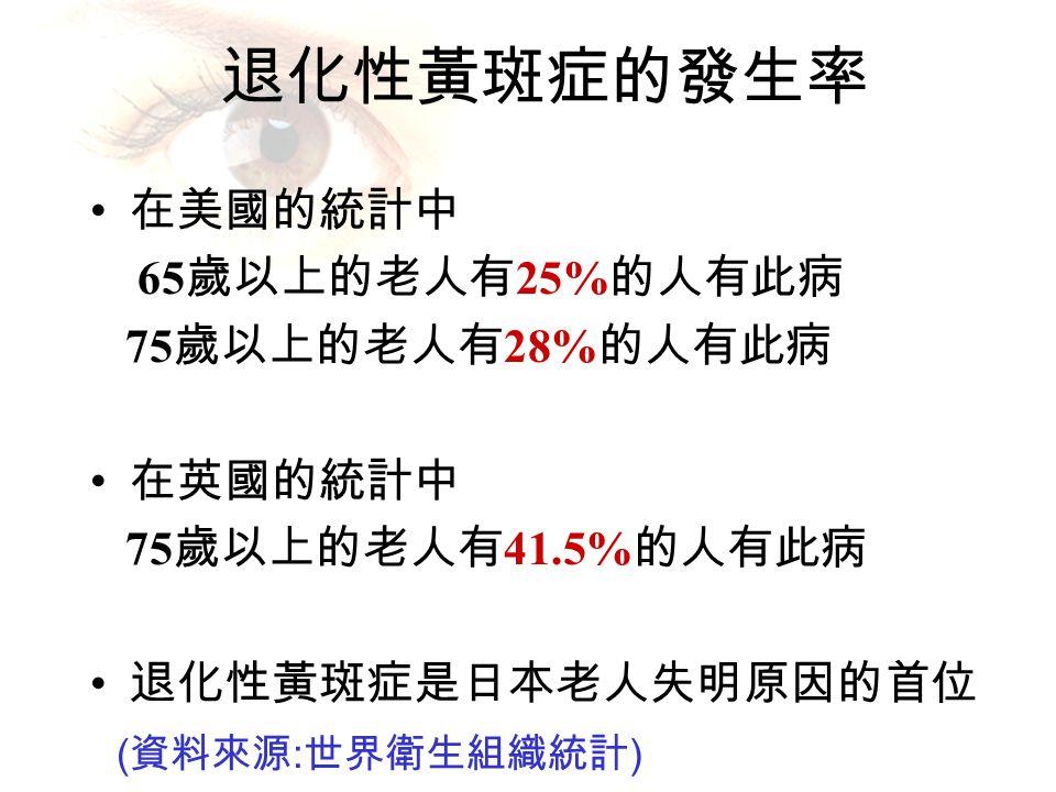 退化性黃斑症的發生率 在美國的統計中 65 歲以上的老人有 25% 的人有此病 75 歲以上的老人有 28% 的人有此病 在英國的統計中 75 歲以上的老人有 41.5% 的人有此病 退化性黃斑症是日本老人失明原因的首位 ( 資料來源 : 世界衛生組織統計 )
