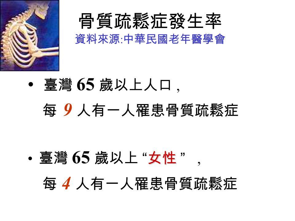 骨質疏鬆症發生率 資料來源 : 中華民國老年醫學會 臺灣 65 歲以上人口, 每 9 人有一人罹患骨質疏鬆症 女性 臺灣 65 歲以上 女性 , 每 4 人有一人罹患骨質疏鬆症