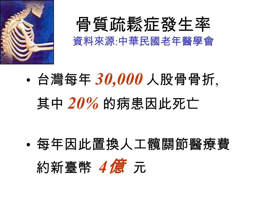 骨質疏鬆症發生率 資料來源 : 中華民國老年醫學會 台灣每年 30,000 人股骨骨折, 其中 20% 的病患因此死亡 每年因此置換人工髖關節醫療費 約新臺幣 4 億 元
