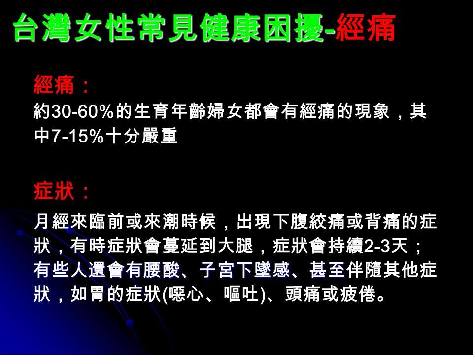 台灣女性常見健康困擾 - 台灣女性常見健康困擾 - 經痛 經痛: 約 30-60% 的生育年齡婦女都會有經痛的現象,其 中 7-15% 十分嚴重 症狀: 有些人還會有腰酸、子宮下墜感、甚至 月經來臨前或來潮時候,出現下腹絞痛或背痛的症 狀,有時症狀會蔓延到大腿,症狀會持續 2-3 天; 有些人還會有腰酸、子宮下墜感、甚至伴隨其他症 狀,如胃的症狀 ( 噁心、嘔吐 ) 、頭痛或疲倦。