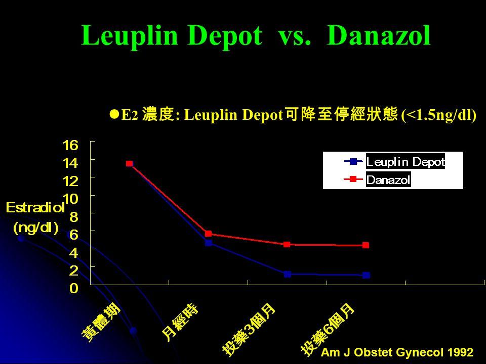 Leuplin Depot vs. Danazol E 2 濃度 : Leuplin Depot 可降至停經狀態 (<1.5ng/dl) Am J Obstet Gynecol 1992