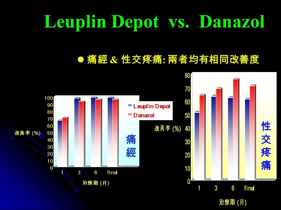 Leuplin Depot vs. Danazol 痛經 & 性交疼痛 : 兩者均有相同改善度 痛經痛經 性交疼痛性交疼痛