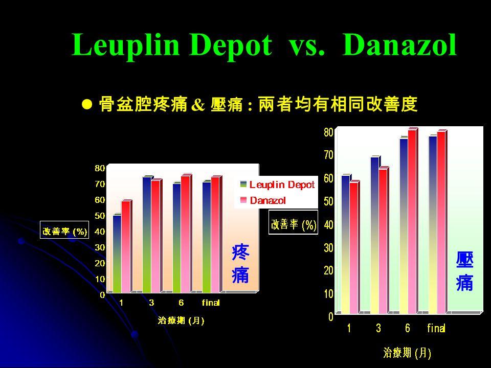 Leuplin Depot vs. Danazol 骨盆腔疼痛 & 壓痛 : 兩者均有相同改善度 疼痛疼痛 壓痛壓痛