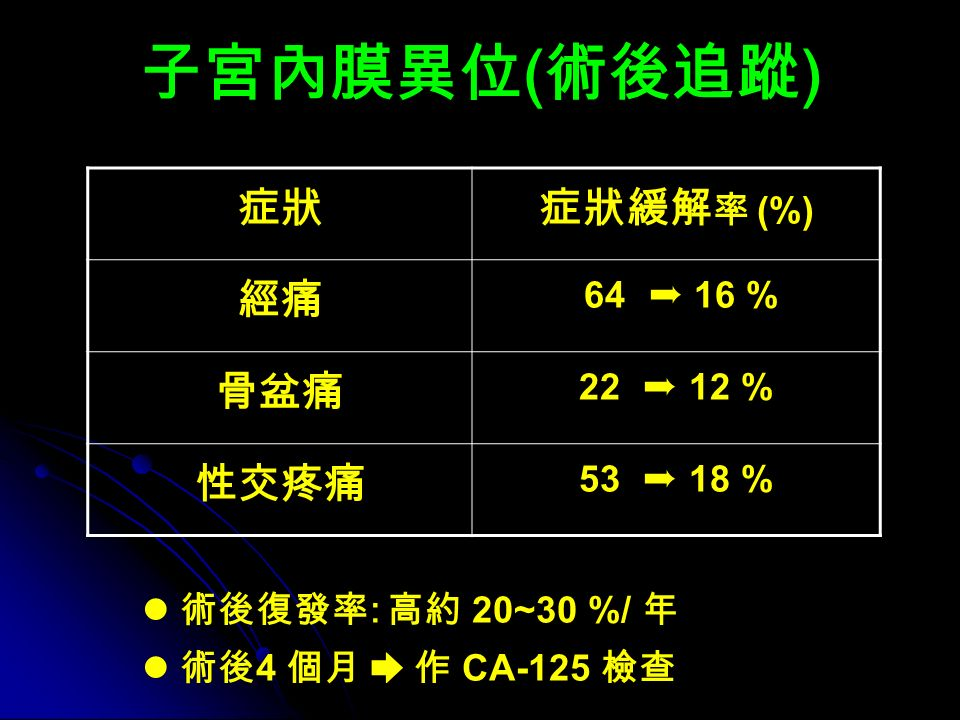 子宮內膜異位 ( 術後追蹤 ) 症狀 症狀緩解 率 (%) 經痛 64 ➨ 16 % 骨盆痛 22 ➨ 12 % 性交疼痛 53 ➨ 18 % 術後復發率 : 高約 20~30 %/ 年 術後 4 個月 ➨ 作 CA-125 檢查