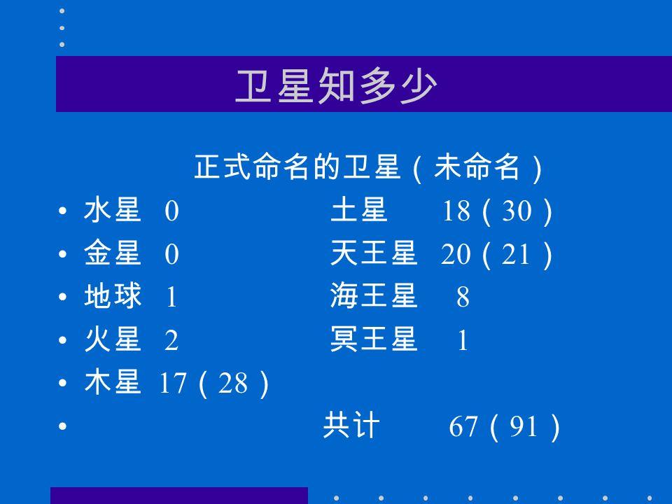 卫星知多少 正式命名的卫星(未命名) 水星 0 土星 18 ( 30 ) 金星 0 天王星 20 ( 21 ) 地球 1 海王星 8 火星 2 冥王星 1 木星 17 ( 28 ) 共计 67 ( 91 )