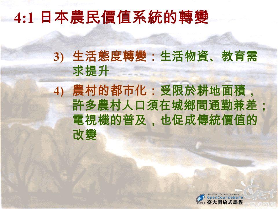 4:1 日本農民價值系統的轉變 3) 生活態度轉變:生活物資、教育需 求提升 4) 農村的都市化:受限於耕地面積, 許多農村人口須在城鄉間通勤兼差; 電視機的普及,也促成傳統價值的 改變