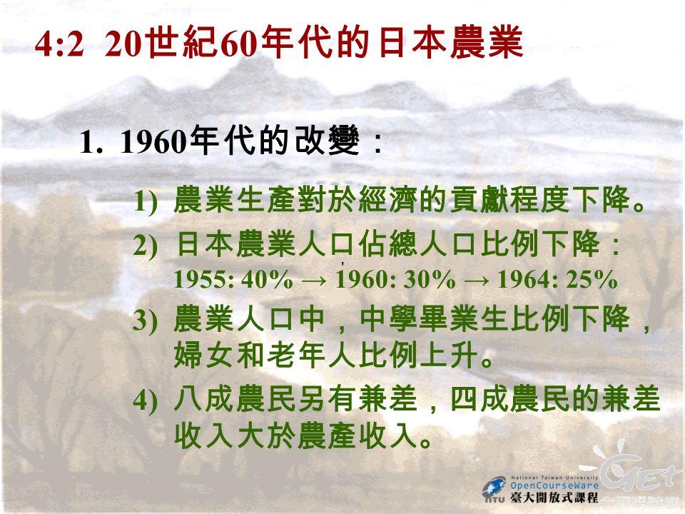,, 4:2 20 世紀 60 年代的日本農業 1.1960 年代的改變: 1) 農業生產對於經濟的貢獻程度下降。 2) 日本農業人口佔總人口比例下降: 1955: 40% → 1960: 30% → 1964: 25% 3) 農業人口中,中學畢業生比例下降, 婦女和老年人比例上升。 4) 八成農民另有兼差,四成農民的兼差 收入大於農產收入。
