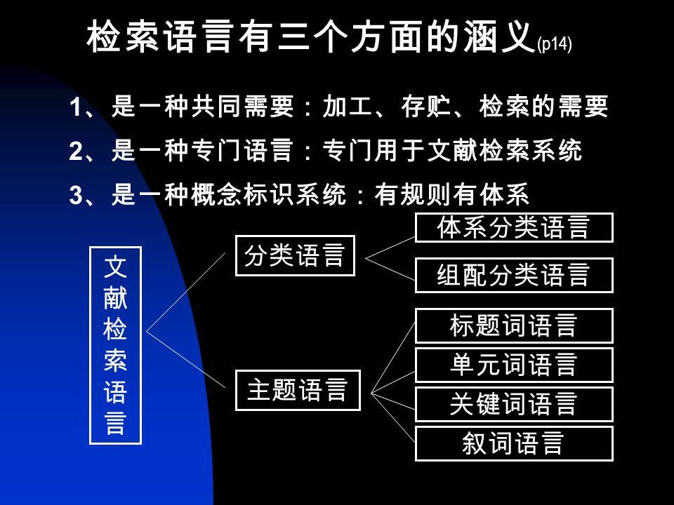 三、 信息检索语言 1 、定义: 检索语言 : 又称为标引语言、索引语 言、文献检索 语言、信息、存贮与检索 语言等。 检索语言是从自然语言中精选出来的, 并加以规范的词汇符号,它概括了信息 的内容和外在的特征及其相互关系的概 念标识体系。