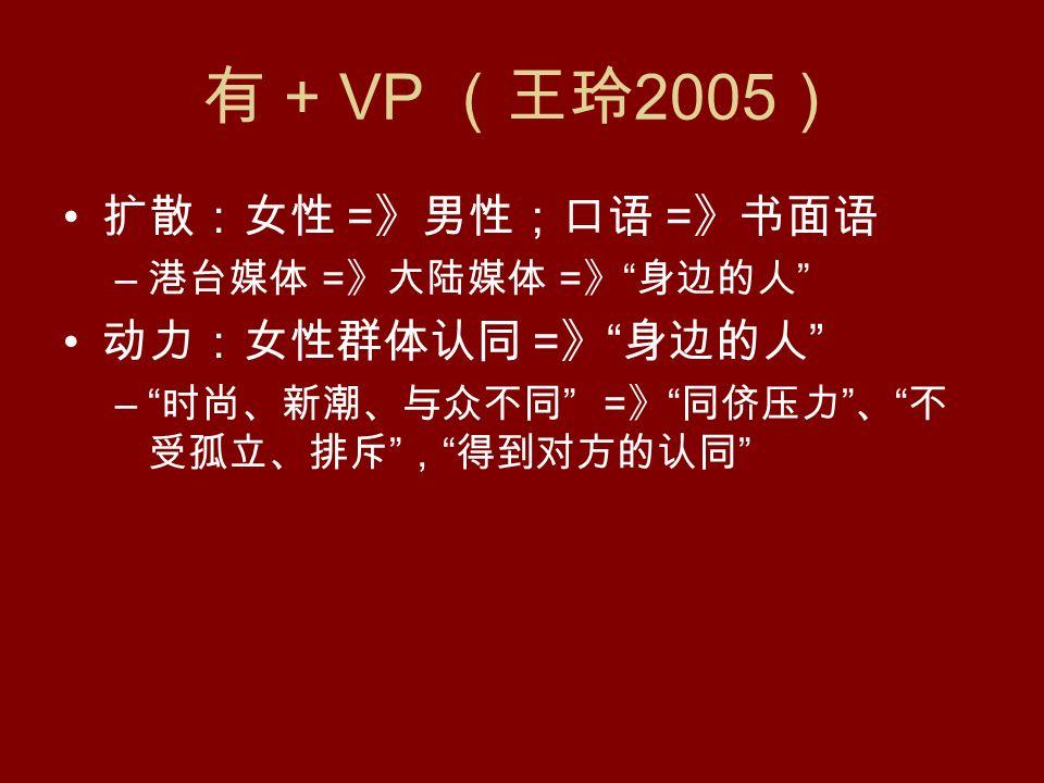 有 + VP (王玲 2005 ) 扩散:女性 = 》男性;口语 = 》书面语 – 港台媒体 = 》大陆媒体 = 》 身边的人 动力:女性群体认同 = 》 身边的人 – 时尚、新潮、与众不同 = 》 同侪压力 、 不 受孤立、排斥 , 得到对方的认同
