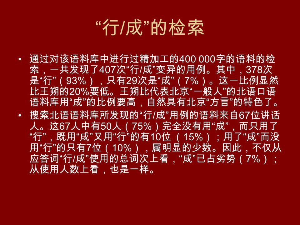 行 / 成 的检索 通过对该语料库中进行过精加工的 400 000 字的语料的检 索,一共发现了 407 次 行 / 成 变异的用例。其中, 378 次 是 行 ( 93% ),只有 29 次是 成 ( 7% )。这一比例显然 比王朔的 20% 要低。王朔比代表北京 一般人 的北语口语 语料库用 成 的比例要高,自然具有北京 方言 的特色了。 搜索北语语料库所发现的 行 / 成 用例的语料来自 67 位讲话 人。这 67 人中有 50 人( 75% )完全没有用 成 ,而只用了 行 ,既用 成 又用 行 的有 10 位 ( 15% );用了 成 而没 用 行 的只有 7 位( 10% ),属明显的少数。因此,不仅从 应答词 行 / 成 使用的总词次上看, 成 已占劣势( 7% ); 从使用人数上看,也是一样。