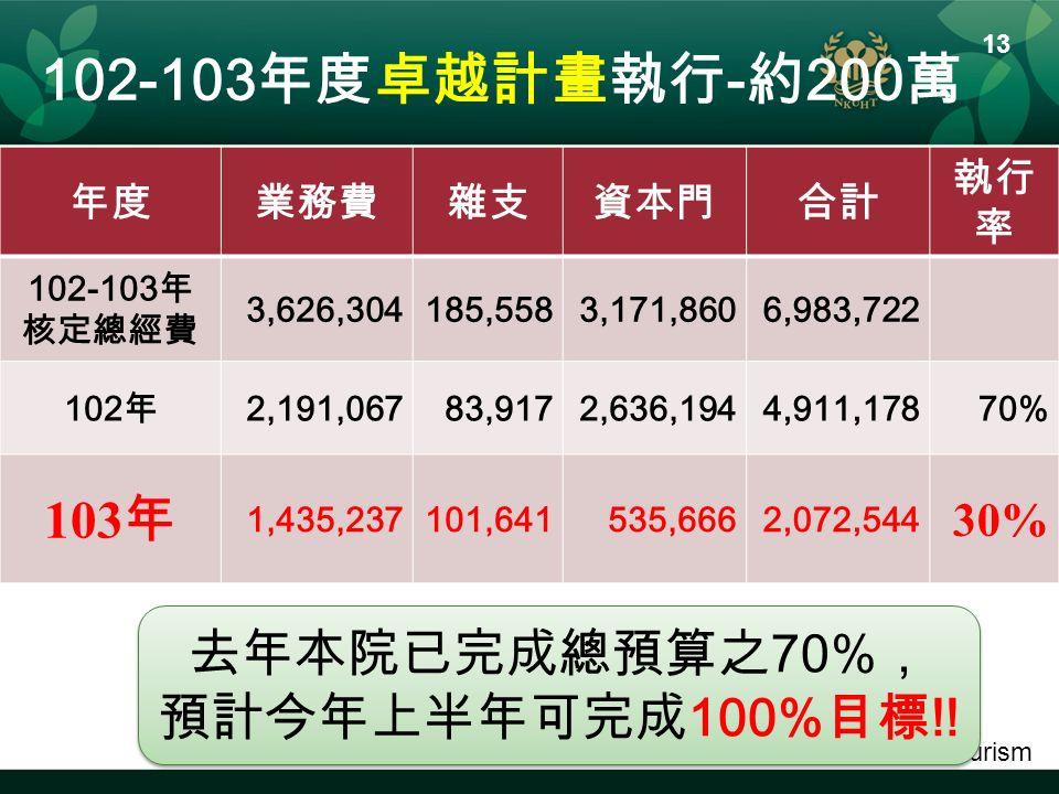 School of Tourism 年度業務費雜支資本門合計 執行 率 102-103 年 核定總經費 3,626,304185,5583,171,8606,983,722 102 年 2,191,06783,9172,636,1944,911,17870% 103 年 1,435,237101,641535,6662,072,544 30% 102-103 年度卓越計畫執行 - 約 200 萬 13 去年本院已完成總預算之 70% , 預計今年上半年可完成 100% 目標 !.