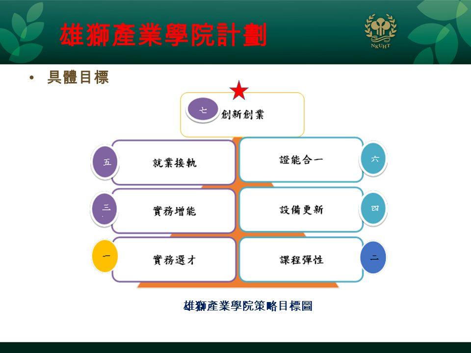 具體目標 雄獅產業學院計劃 雄獅產業學院策略目標圖