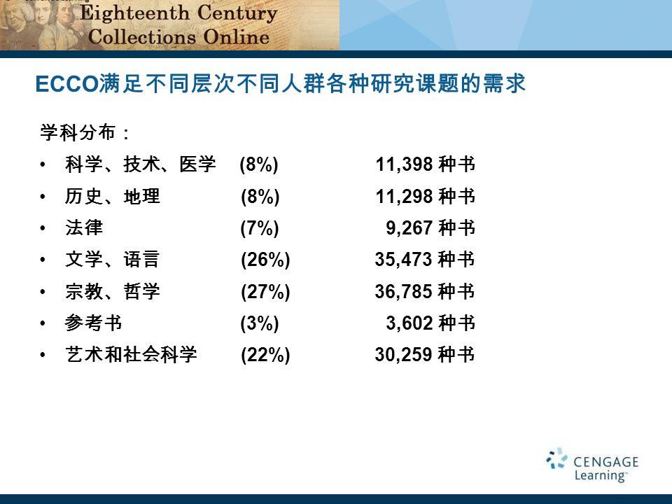 学科分布: 科学、技术、医学 (8%) 11,398 种书 历史、地理 (8%)11,298 种书 法律 (7%) 9,267 种书 文学、语言 (26%) 35,473 种书 宗教、哲学 (27%) 36,785 种书 参考书 (3%) 3,602 种书 艺术和社会科学 (22%) 30,259 种书 ECCO 满足不同层次不同人群各种研究课题的需求