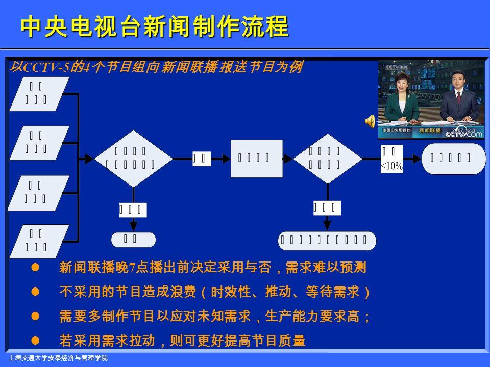 上海交通大学安泰经济与管理学院 制作面包的实例: 瓶颈与生产能力的提高 该面包房打算用更先进、速度更快的设备替代部分 现有的设备。有两个选择: 该面包房打算用更先进、速度更快的设备替代部分 现有的设备。有两个选择: ( 1 )购买两个烤箱,每个烤箱每 3/4 小时能烘烤 100 个面包; ( 2 )购买一条新包装生产线,这条生产线在 1/2 小时之内即可包装 100 个 面包。 哪一项选择能最大限度地提高该面包房的总体生产能力呢? 哪一项选择能最大限度地提高该面包房的总体生产能力呢?烘烤不是瓶颈,所以增加烘烤能力不会增加总体产出能力。 如果包装的节拍加快到每 1/2 小时 100 个面包,那么包装节拍就同面 包生产的节拍一样了。整个生产过程的节拍也是每 1/2 小时 100 个面 包,这样,总体产出能力就增加到每小时 200 个面包。 如果包装的节拍加快到每 1/2 小时 100 个面包,那么包装节拍就同面 包生产的节拍一样了。整个生产过程的节拍也是每 1/2 小时 100 个面 包,这样,总体产出能力就增加到每小时 200 个面包。