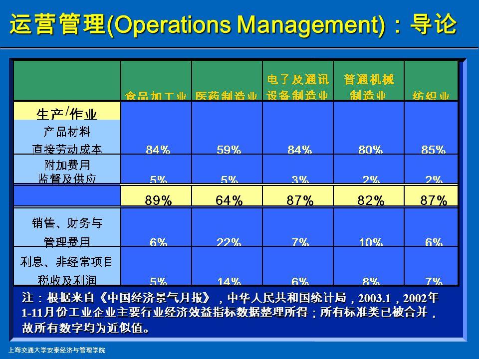 上海交通大学安泰经济与管理学院 一切企业的三个主要职能之一 一切企业的三个主要职能之一 生产与作业管理在成本构成中是: 生产与作业管理在成本构成中是: 一切组织里耗费最大部分之一 一切组织里耗费最大部分之一 关注的焦点 关注的焦点 提高盈利能力 (Profitability) 的最佳途径 提高盈利能力 (Profitability) 的最佳途径 运营 营销 财务 运营管理 (Operations Management) :导 论