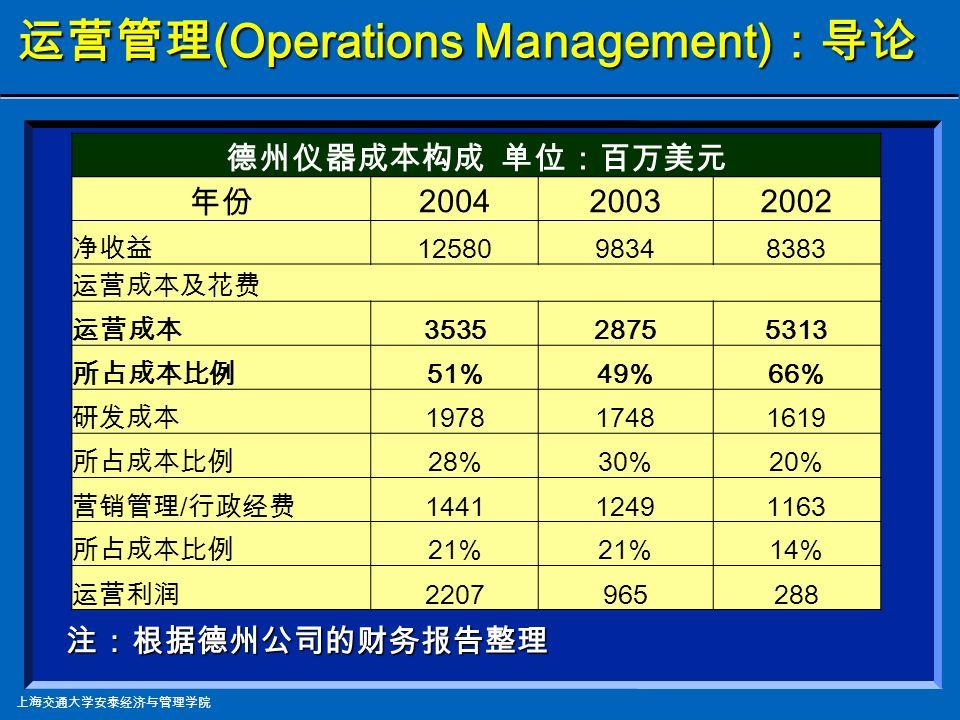 上海交通大学安泰经济与管理学院 运营管理 (Operations Management) :导论 注:根据来自《中国经济景气月报》,中华人民共和国统计局, 2003.1 , 2002 年 1-11 月份工业企业主要行业经济效益指标数据整理所得;所有标准类已被合并, 故所有数字均为近似值。