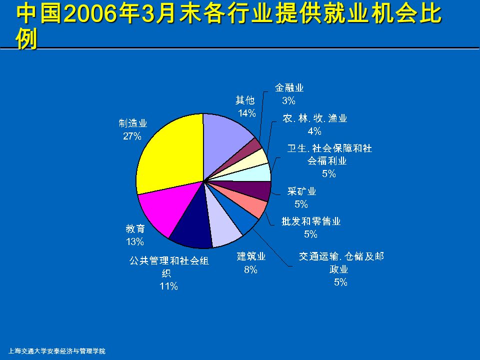 上海交通大学安泰经济与管理学院 要提高生产率, 则必须搞好生产管理 要提高生产率, 则必须搞好生产管理 生产管理的水平是影响企业竞争力 (Competency) 生产管理的水平是影响企业竞争力 (Competency) 的主要方面 的主要方面 提供诱人的事业发展机会(美国全部工作的 40% 是这一 领域,中国 45% 也在运营领域, 上海结构调整的深思) 提供诱人的事业发展机会(美国全部工作的 40% 是这一 领域,中国 45% 也在运营领域, 上海结构调整的深思) 运营管理的概念和工具被广泛用于公司的其它职能领域 运营管理的概念和工具被广泛用于公司的其它职能领域 运营管理 (Operations Management) :导论