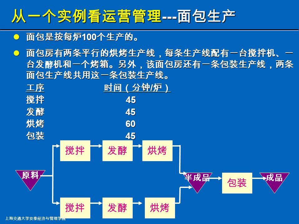 上海交通大学安泰经济与管理学院 什么是 运营管理 ? 什么是 运营管理 ?