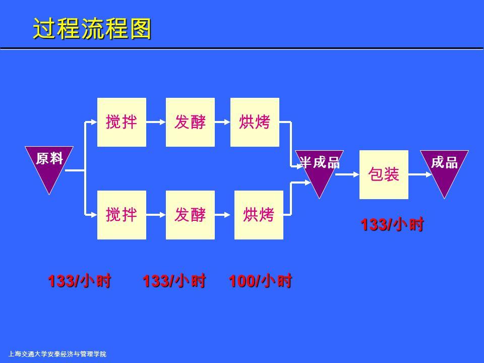 上海交通大学安泰经济与管理学院 从一个实例看运营管理 --- 面包生产 面包是按每炉 100 个生产的。 面包是按每炉 100 个生产的。 面包房有两条平行的烘烤生产线,每条生产线配有一台搅拌机、一 台发机和一个烤箱。另外,该面包房还有一条包装生产线,两条 面包生产线共用这一条包装生产线。 面包房有两条平行的烘烤生产线,每条生产线配有一台搅拌机、一 台发 酵 机和一个烤箱。另外,该面包房还有一条包装生产线,两条 面包生产线共用这一条包装生产线。 工序 时间(分钟 / 炉) 搅拌 45 发酵 45 烘烤 60 包装 45 搅拌发酵烘烤 搅拌发酵烘烤 包装 原料 半成品成品