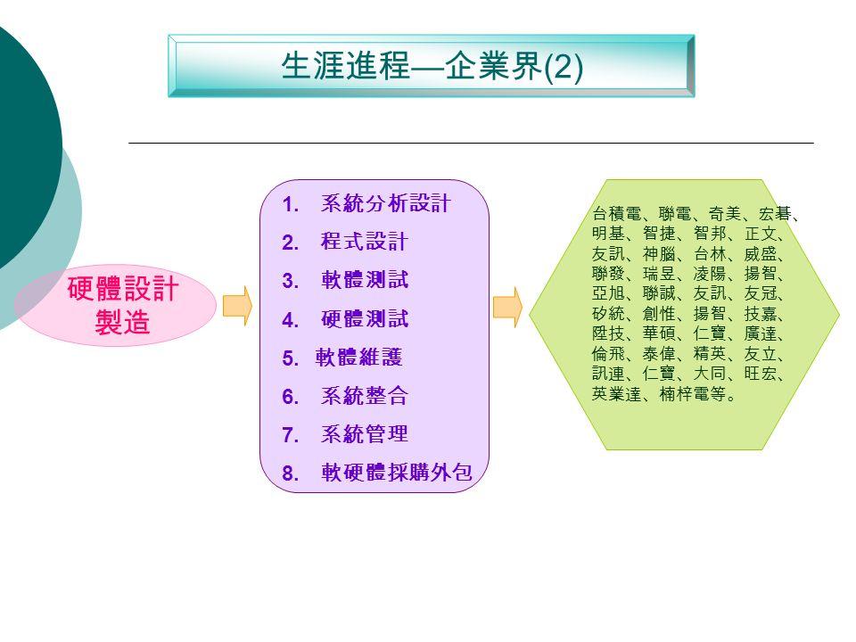 生涯進程 — 企業界 (2) 硬體設計 製造 1. 系統分析設計 2. 程式設計 3. 軟體測試 4.