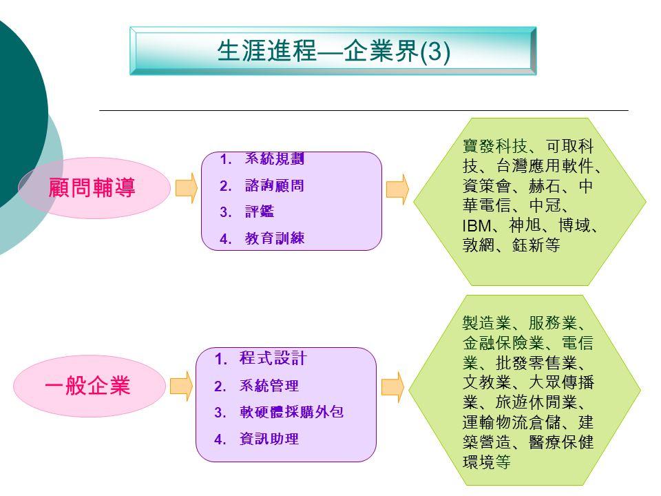生涯進程 — 企業界 (3) 顧問輔導 1. 系統規劃 2. 諮詢顧問 3. 評鑑 4.