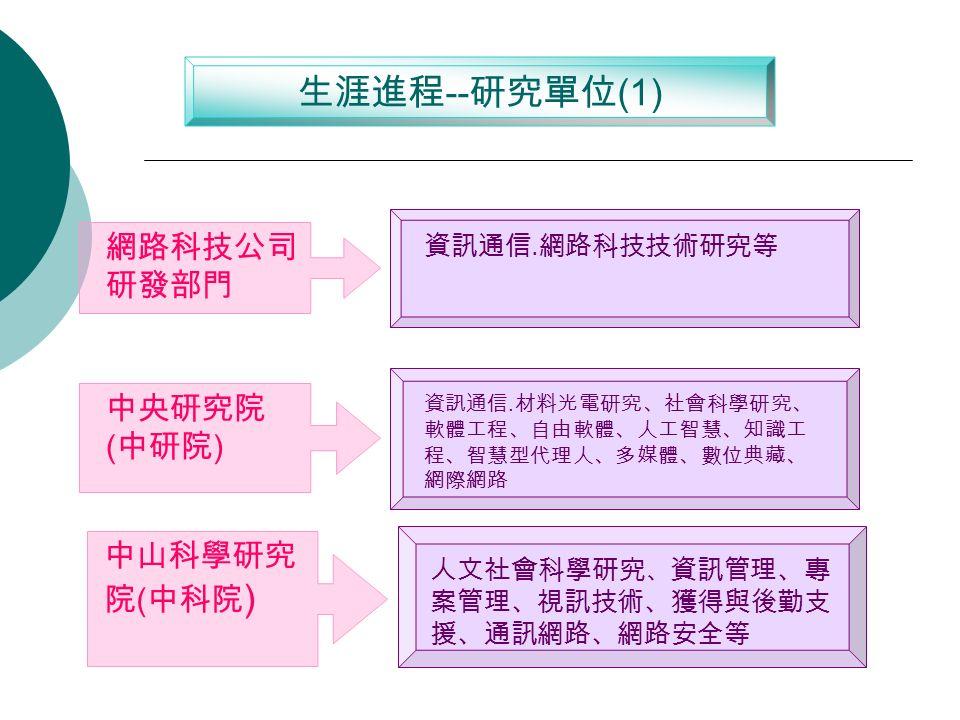 生涯進程 -- 研究 單位 (1) 中央研究院 ( 中研院 ) 資訊通信.