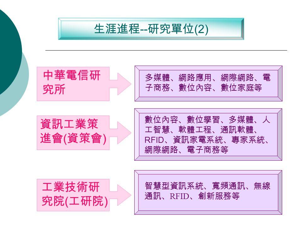 中華電信研 究所 多媒體、網路應用、網際網路、電 子商務、數位內容、數位家庭等 生涯進程 -- 研究單位 (2) 工業技術研 究院 ( 工研院 ) 智慧型資訊系統、寬頻通訊、無線 通訊、 RFID 、創新服務等 資訊工業策 進會 ( 資策會 ) 數位內容、數位學習、多媒體、人 工智慧、軟體工程、通訊軟體、 RFID 、資訊家電系統、專家系統、 網際網路、電子商務等