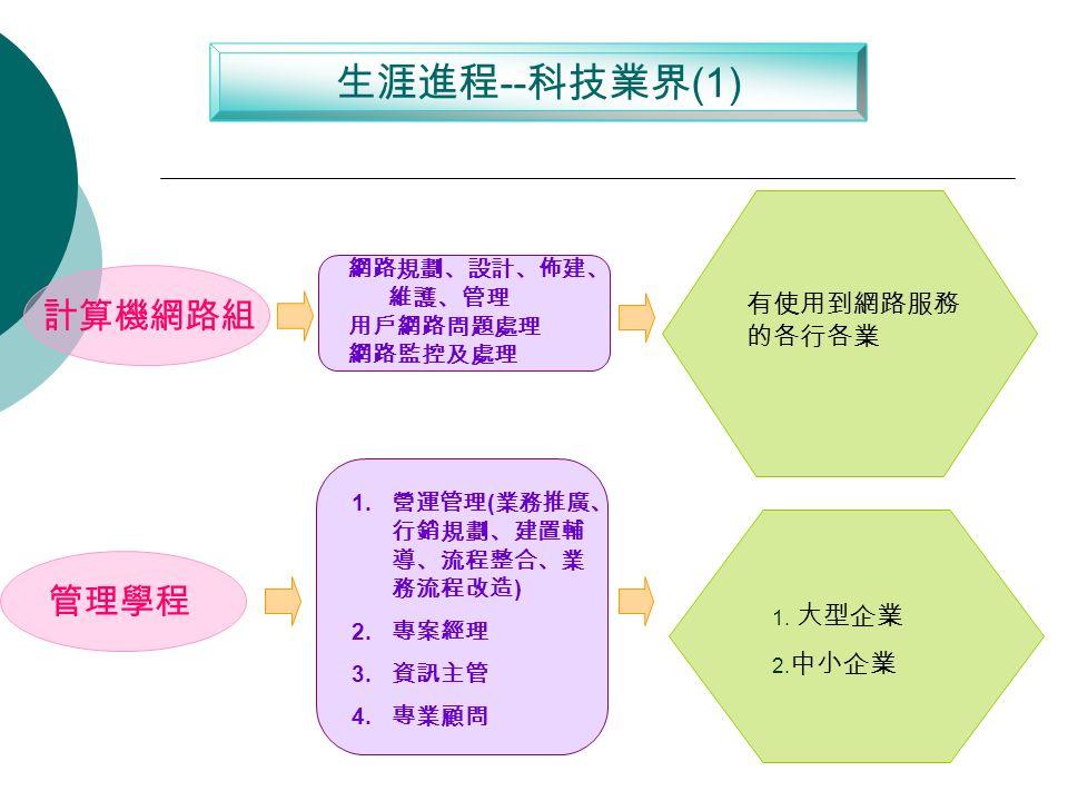 生涯進程 -- 科技業界 (1) 計算機網路組 網路規劃、設計、佈建、 維護、管理 用戶網路問題處理 網路監控及處理 有使用到網路服務 的各行各業 管理學程 1.