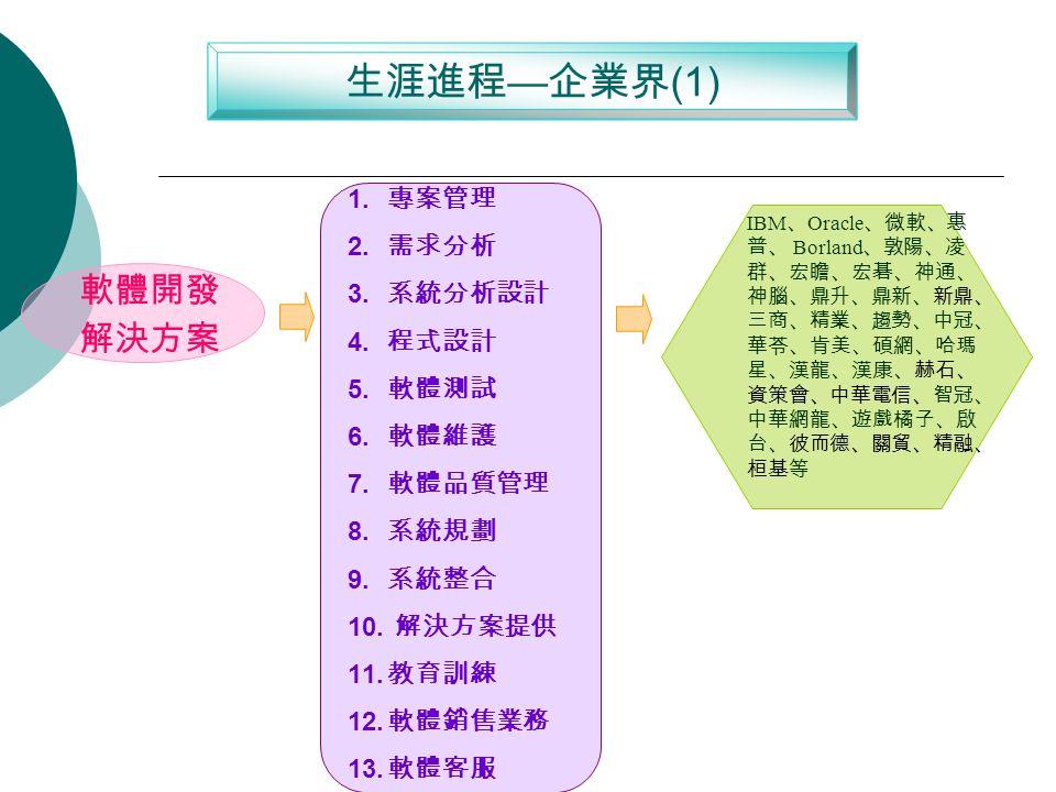 生涯進程 — 企業界 (1) 軟體開發 解決方案 1. 專案管理 2. 需求分析 3. 系統分析設計 4.