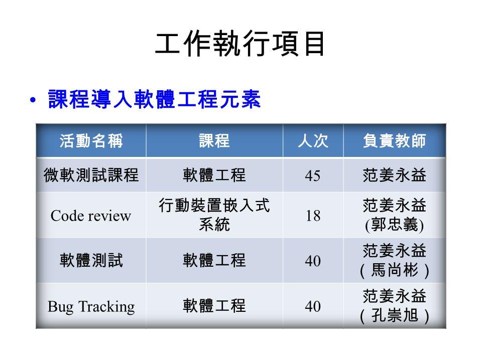 工作執行項目 課程導入軟體工程元素