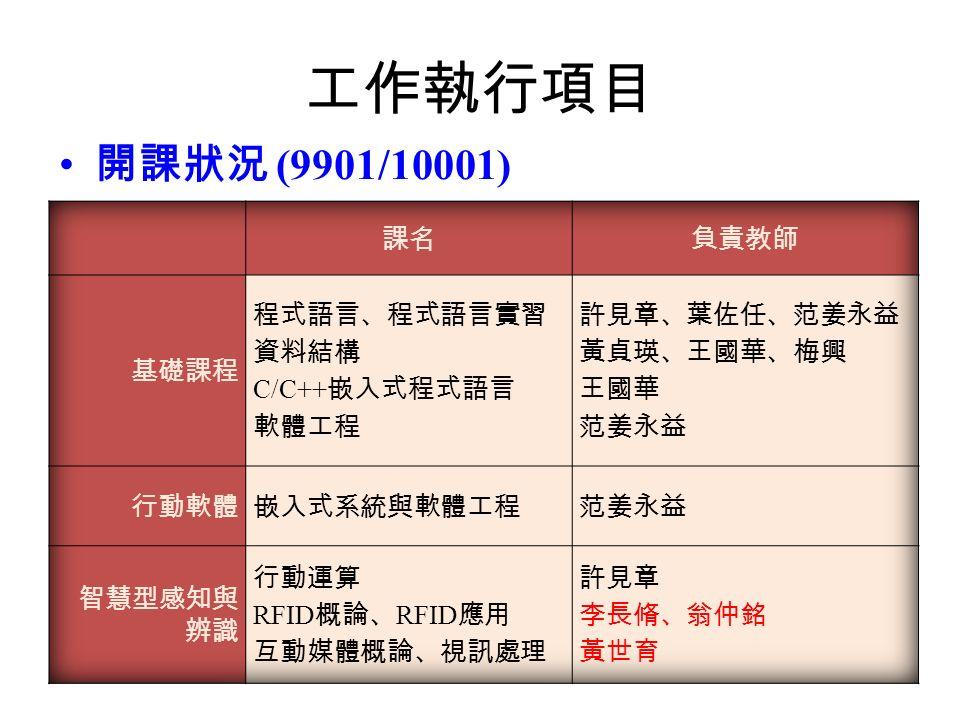 工作執行項目 開課狀況 (9901/10001)