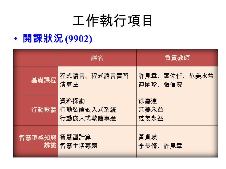 工作執行項目 開課狀況 (9902)